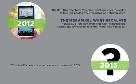 HTC, Android Smartphone, Smartphone, HTC Smartphone