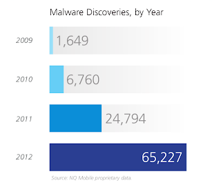 Nearly 33 million Android devices infected by malware in 2012