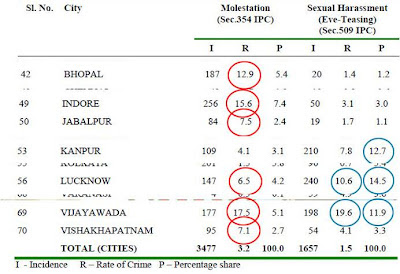 Sexual harassment high in II tier towns of India