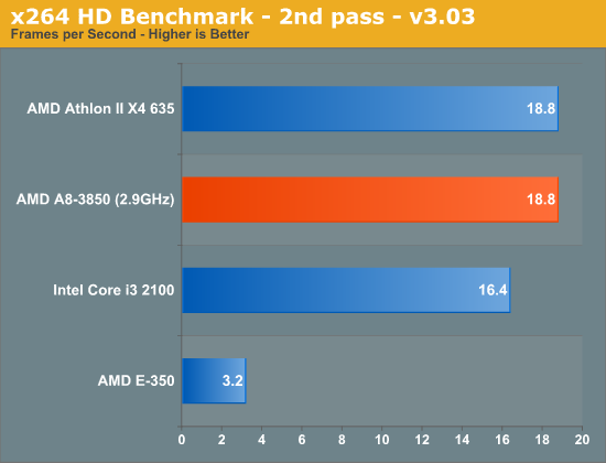 AMD Fusion A8-3850 - Teste de CPU H.264