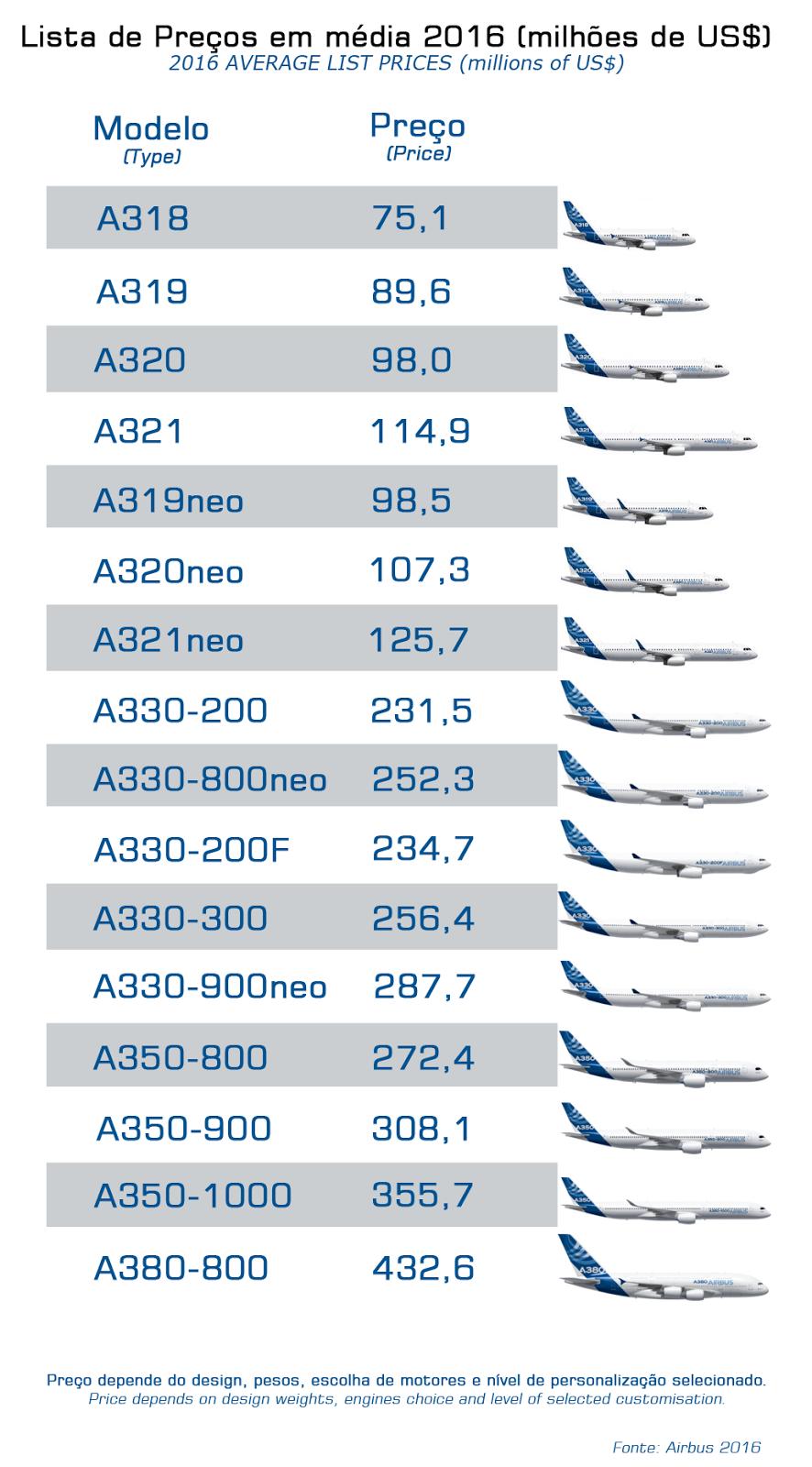 É MAIS QUE VOAR   Quanto custa um avião novo da fabricante Airbus? Veja os valores de um avião Airbus!