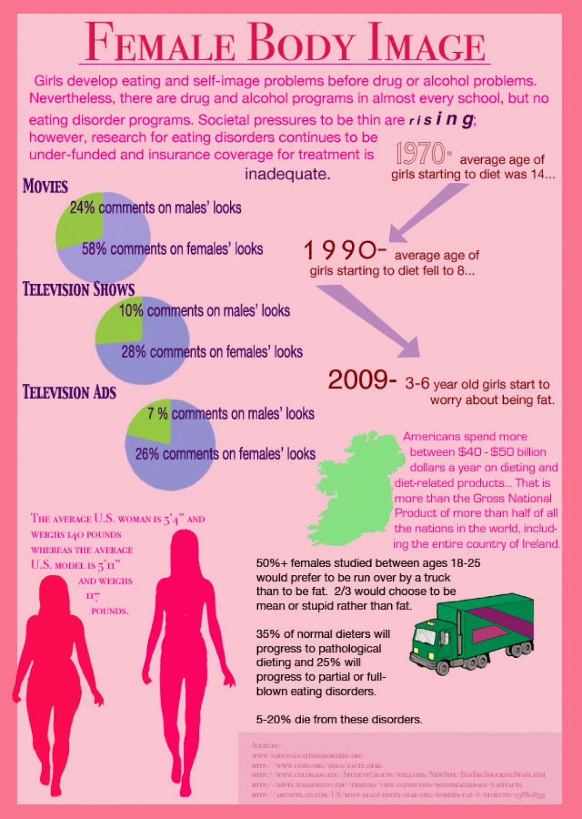the large role of media on body image and the issue of eating disorders Body image is a person's perception of the aesthetics or sexual attractiveness of their own body the phrase body image was first coined by the austrian neurologist and psychoanalyst paul schilder in his book the image and appearance of the human body (1935.