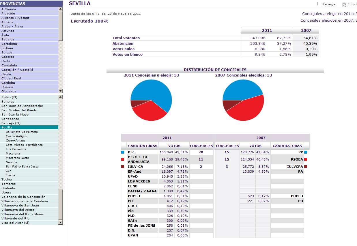 Barriada valdezorras mayo 2011 for Resultados electorales mir