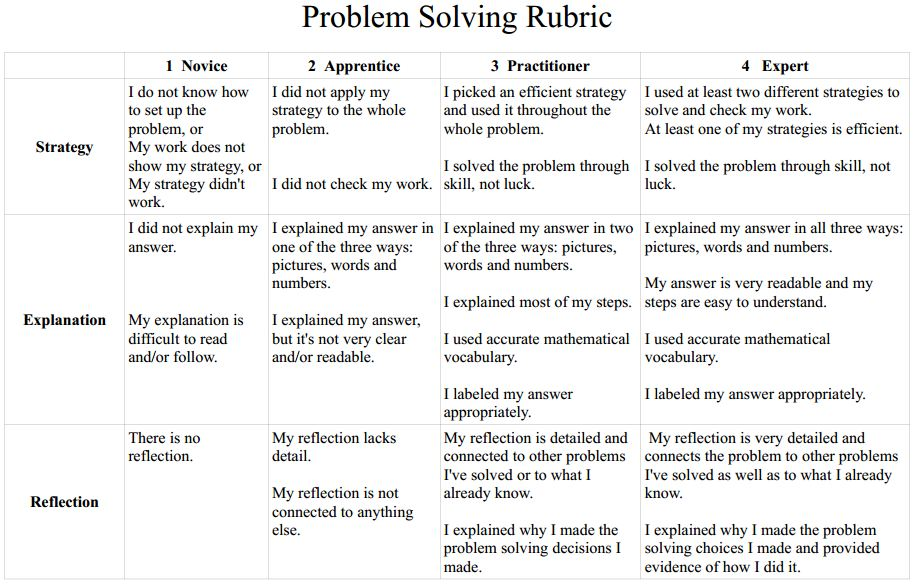 Organizational If You Read The Passage And Essay On Solidarity Unity Look Specifically For Both A Problem Solution To Writing Rubrics