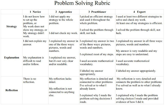 Problem solving cycle essay