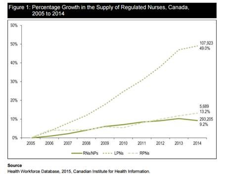 Nurse supply 2005-2014