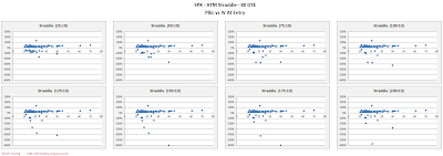 SPX Short Options Straddle Scatter Plot IV versus P&L - 80 DTE - Risk:Reward 10% Exits
