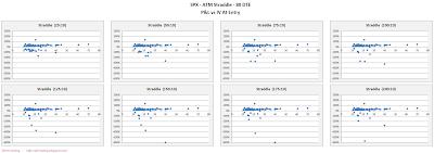 SPX Short Options Straddle Scatter Plot IV versus P&L - 80 DTE - Risk:Reward 10% Exits