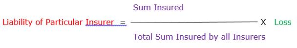 Pengertian Dan Dasar Hukum Prinsip Contribution Dalam Asuransi