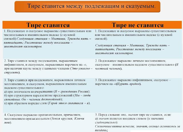 Тире между подлежащим и сказуемым. Наглядное пособие по Русскому языку.