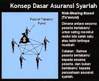 asuransi syariah prudential