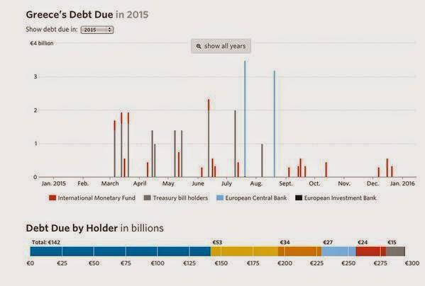 http://graphics.wsj.com/greece-debt-timeline/