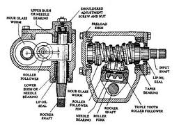 Steering System Worm Gear Box