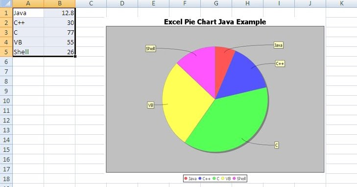 Create Pie Chart in Excel Using Java - POI JFreeChart