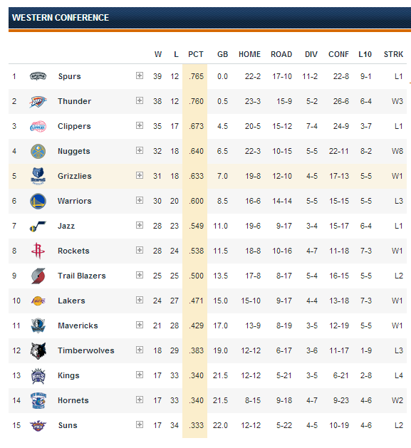 NBA News: NBA Standings Western Conference