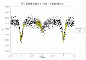 Curva de luz de la Estrella Variable Eclipsante OOO-BKD-078