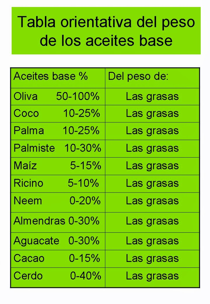 Tabla orientativa del peso de los aceites en el jabón