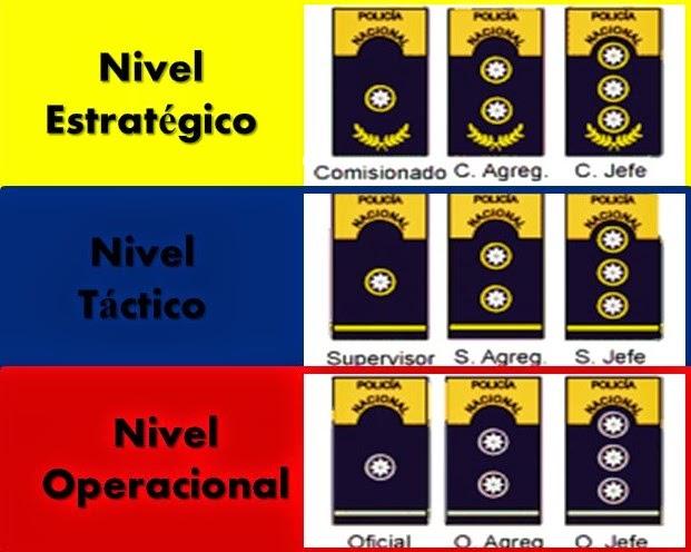 Resultado de imagen para jerarquia policia nacional bolivariana