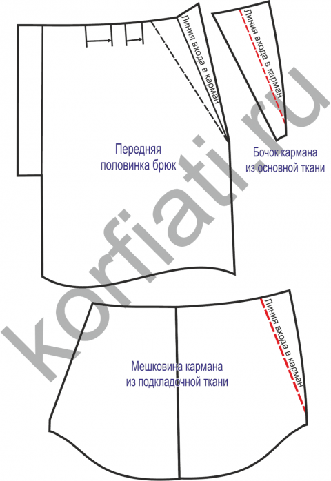 COSTUR@NDO: Cómo simular y coser bolsillos laterales en los ...