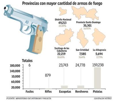 Tripeo p gina 1677 la p gina del figureo for Porte y tenencia de armas de fuego en republica dominicana