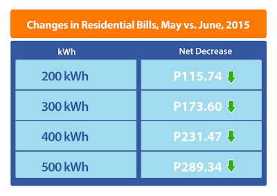 Meralco kWh Net Decrease