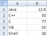 Base Chart Data - Java - POI - JFreeChart- Chart Example - Input