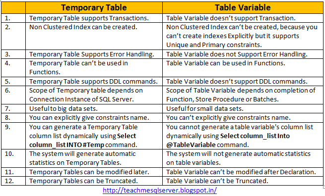 Teach me sql server difference between temp table and for Table variable in sql server