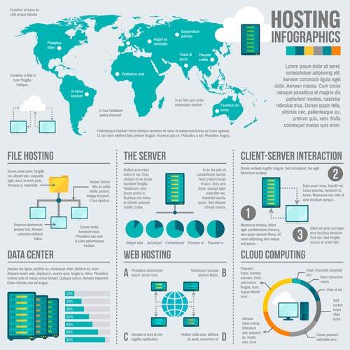 Hosting Types