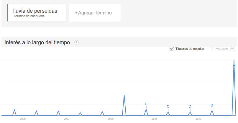 lluvia de perseidas actualizado en Google Trends
