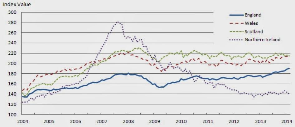 英國倫敦房價走勢圖