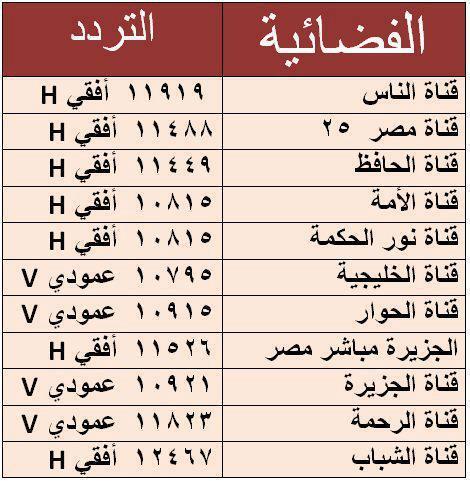 تردد جميع قنوات النايل سات شهر يناير 2013