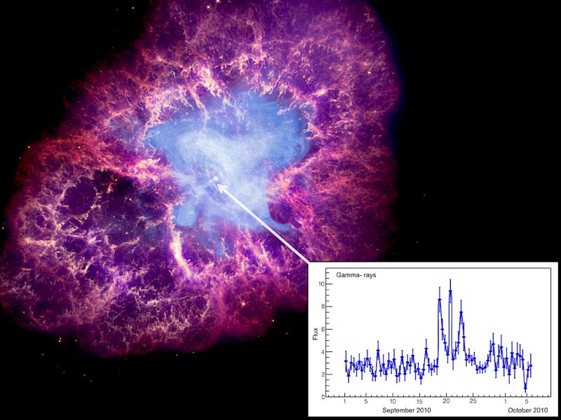 La Nebulosa del Cangrejo interpretada por el modelo de Universo Eléctrico