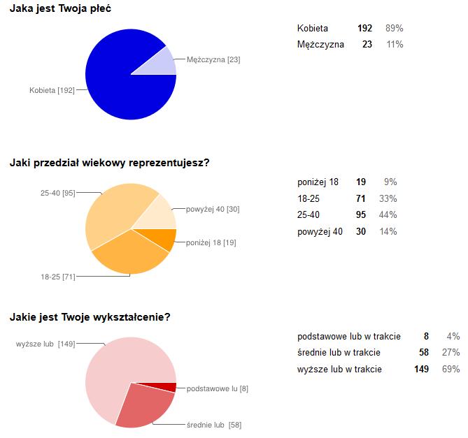 Wyniki ankiety blogowej
