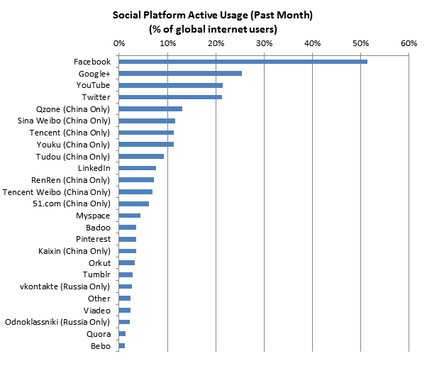 (chart) List of Top Social Network Active Usage, by Global Web Index