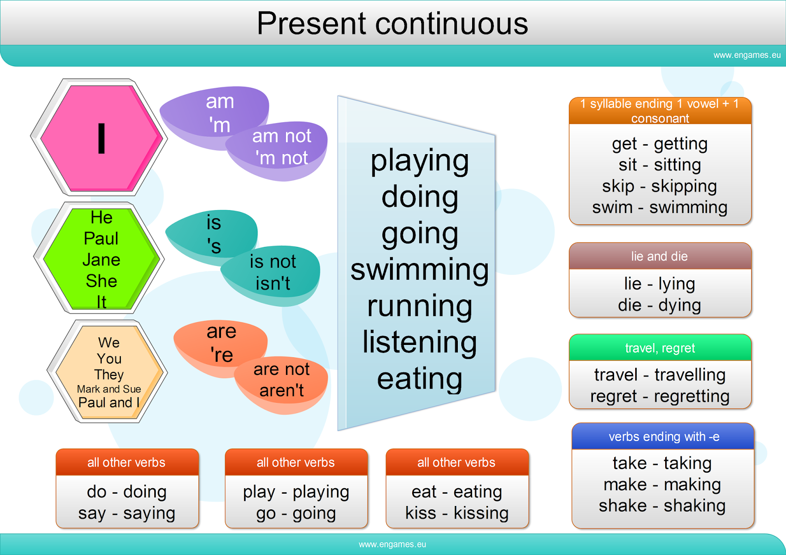 Present Tense Mind Map Present Continuous Mind-map