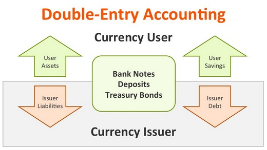 treasurer's directions accounting liabilities