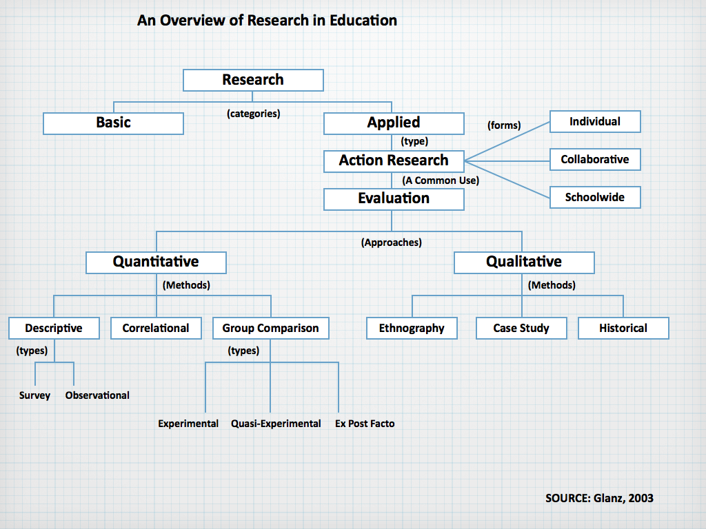 type of educational research Abstract: this primer covers the fundamentals of education research by using simplified language and everyday concepts to explain the various types of research designs, different types of data, and guiding principles that.