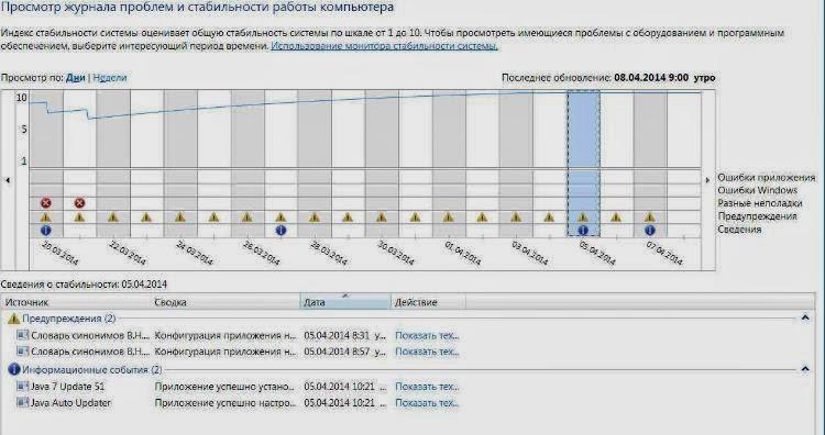 Монитор стабильности системы в Windows 7