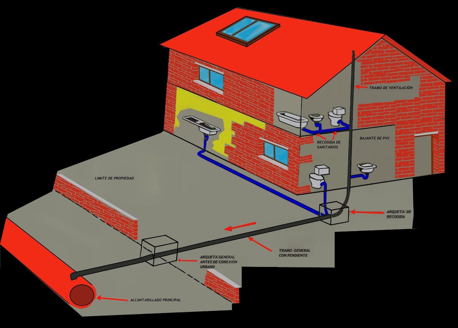 Todo construcciones y reformas quiero reformar mi casa - Quiero disenar mi casa ...