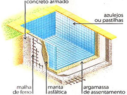 Piscinas modelos de piscinas for Modelos de piscinas de cemento