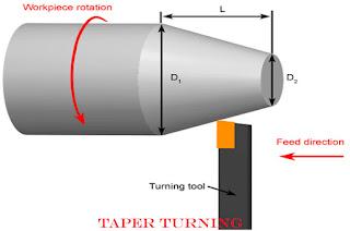 Taper Turning