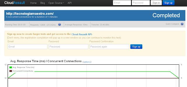 Cloud Assault para medir la carga de tú sitio web