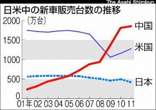 新車販売台数 推移 日本 中国 アメリカ
