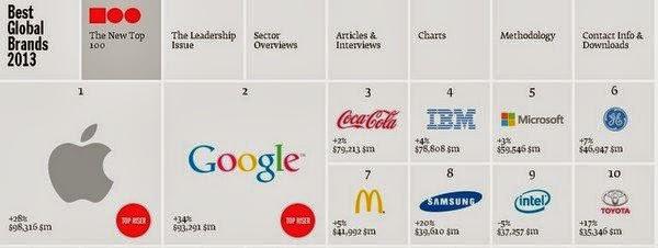 marca,interbrand,empresa,imagen