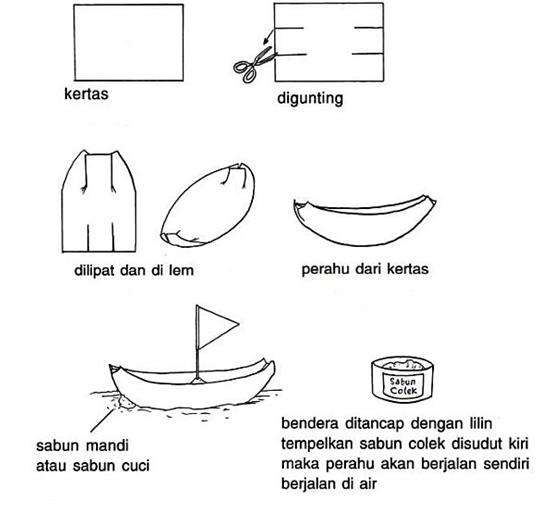 Percobaan Membuat Perahu Bertenaga Sabun