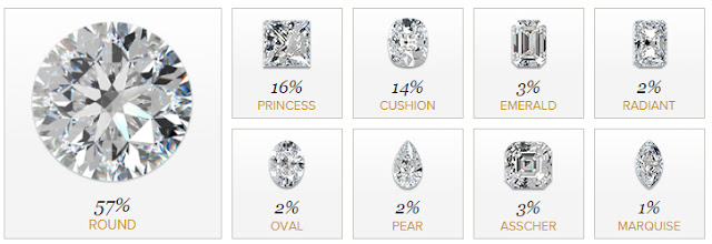 Engagement Ring Shapes