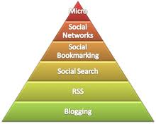 free social media exchange