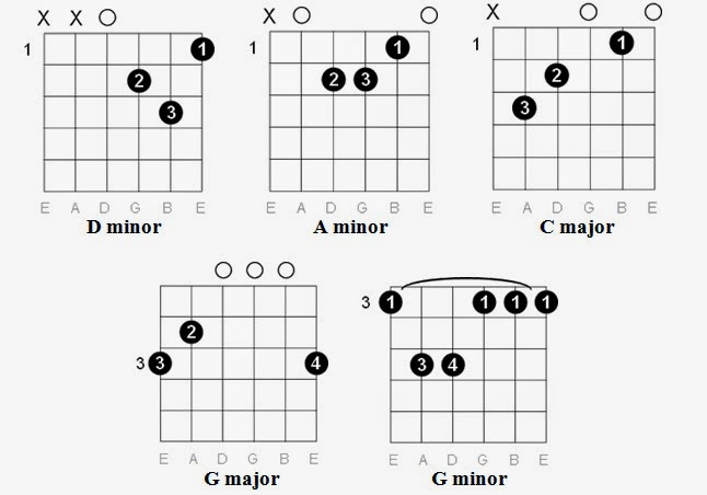 Ukulele Tabs Renegades Tags Music Sheets Chords Tablature And