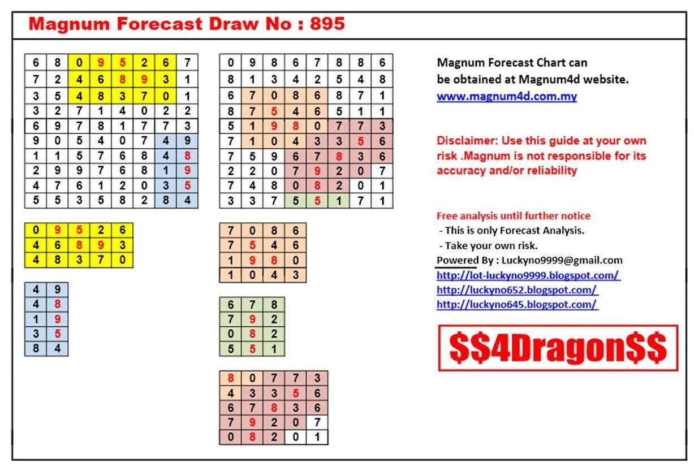 Lucky No 9999: Magnum Forecast Chart Draw No. 895