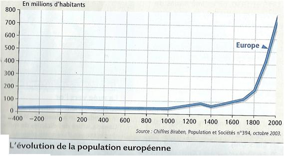 évolution de la Population Européenne Evolution de la Population